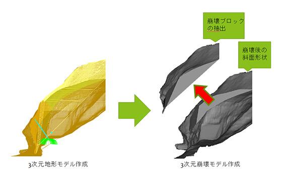 3次元地形モデル作成