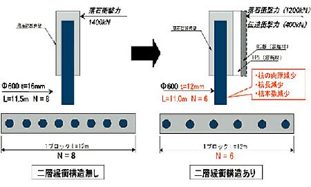 二層緩衝構造イメージ