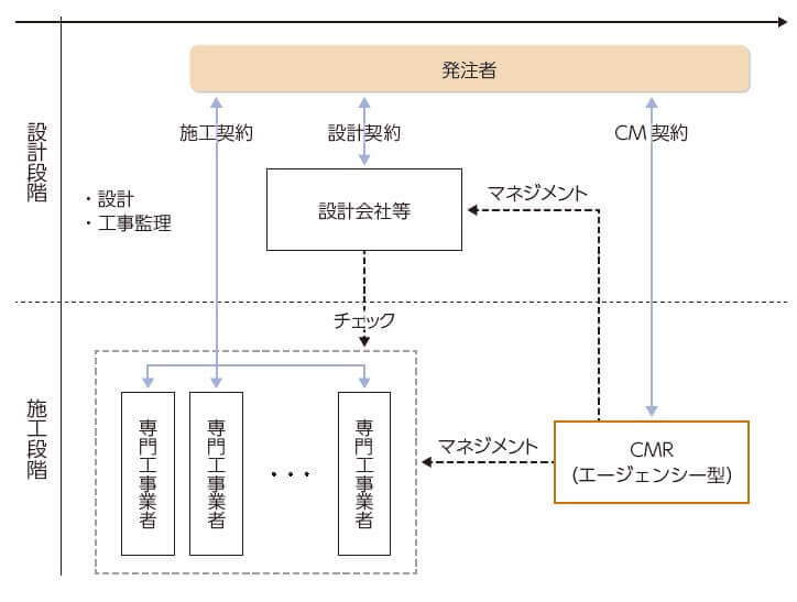 CMの体制