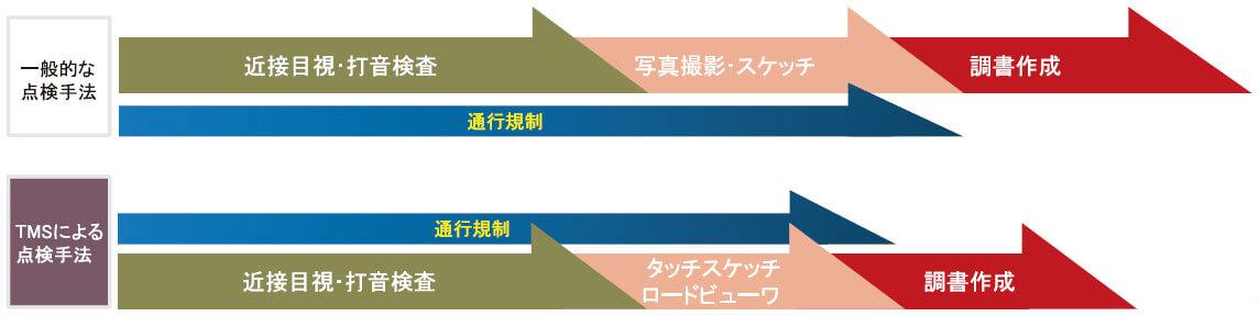 インフラマネジメントシステムIMS システム概念図