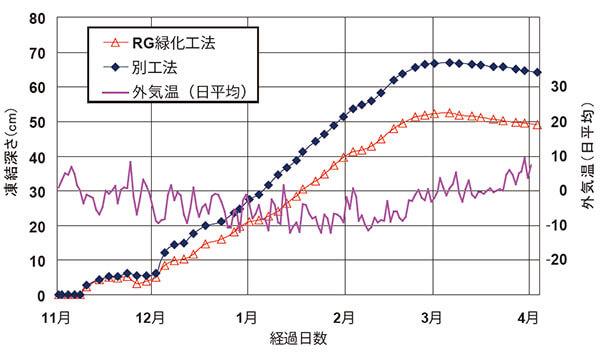 凍結深度軽減効果についてのグラフ