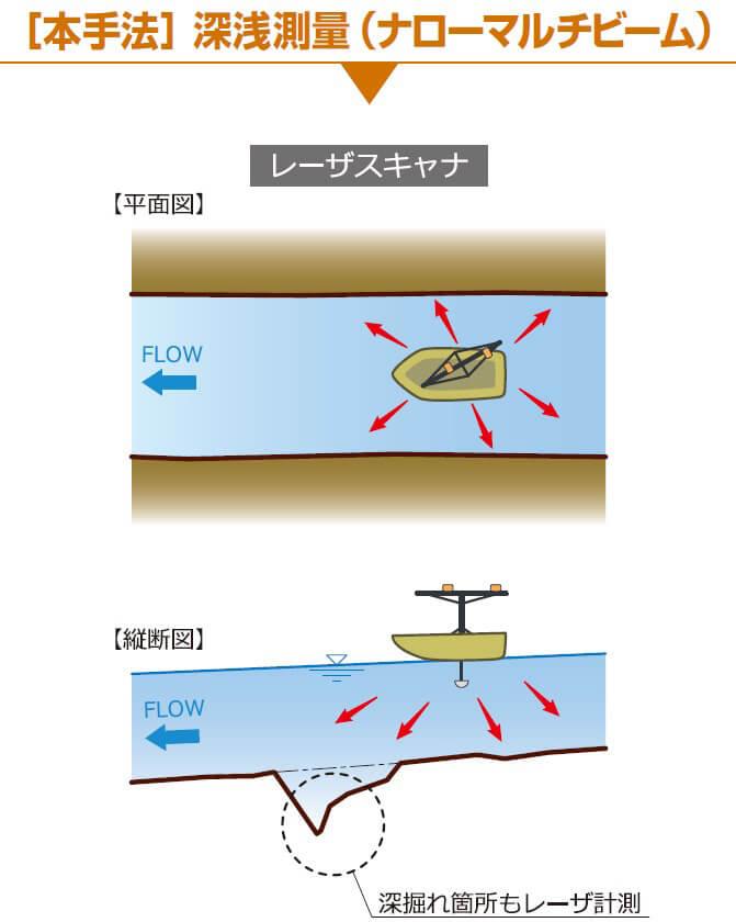 [本手法]深浅測量(ナローマルチビーム)レーザスキャナ 深掘れ箇所もレーザ計測